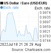 US Dollar to Euro (USD/EUR) 1 month forex chart, featured image