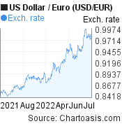 US Dollar to Euro (USD/EUR) 1 year forex chart, featured image