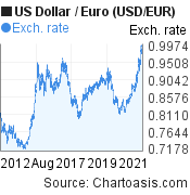 US Dollar to Euro (USD/EUR) 10 years forex chart, featured image