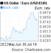 US Dollar to Euro (USD/EUR) 2 months forex chart, featured image