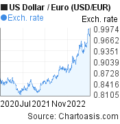 US Dollar to Euro (USD/EUR) 2 years forex chart, featured image