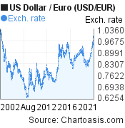 US Dollar to Euro (USD/EUR) 20 years forex chart, featured image
