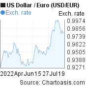 US Dollar to Euro (USD/EUR) 3 months forex chart, featured image