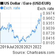 US Dollar to Euro (USD/EUR) 3 years forex chart, featured image