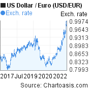 US Dollar to Euro (USD/EUR) 5 years forex chart, featured image