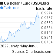US Dollar to Euro (USD/EUR) 6 months forex chart, featured image