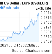 US Dollar to Euro (USD/EUR)  forex chart, featured image