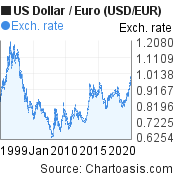 Historical USD-EUR chart. US Dollar-Euro, featured image