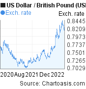 US Dollar to British Pound (USD/GBP) 2 years forex chart, featured image