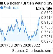 US Dollar to British Pound (USD/GBP) 5 years forex chart, featured image