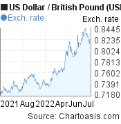 US Dollar to British Pound (USD/GBP) forex chart, featured image