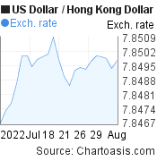 US Dollar to Hong Kong Dollar (USD/HKD) 1 month forex chart, featured image
