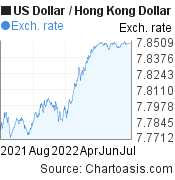 US Dollar to Hong Kong Dollar (USD/HKD) 1 year forex chart, featured image