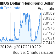 US Dollar to Hong Kong Dollar (USD/HKD) 10 years forex chart, featured image