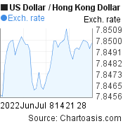 US Dollar to Hong Kong Dollar (USD/HKD) 2 months forex chart, featured image