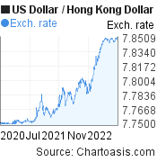 US Dollar to Hong Kong Dollar (USD/HKD) 2 years forex chart, featured image