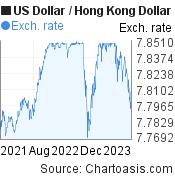 US Dollar To Hong Kong USD HKD 2 Years Forex Chart