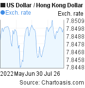 US Dollar to Hong Kong Dollar (USD/HKD) 3 months forex chart, featured image