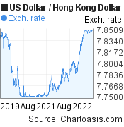 US Dollar to Hong Kong Dollar (USD/HKD) 3 years forex chart, featured image