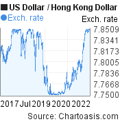 US Dollar to Hong Kong Dollar (USD/HKD) 5 years forex chart, featured image