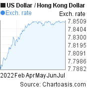 US Dollar to Hong Kong Dollar (USD/HKD) 6 months forex chart, featured image