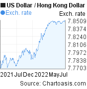 US Dollar to Hong Kong Dollar (USD/HKD)  forex chart, featured image