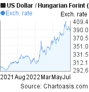 US Dollar to Hungarian Forint (USD/HUF) 1 year forex chart, featured image