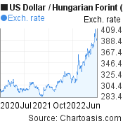 US Dollar to Hungarian Forint (USD/HUF) 2 years forex chart, featured image