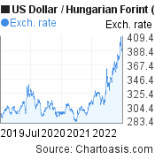 US Dollar to Hungarian Forint (USD/HUF) 3 years forex chart, featured image