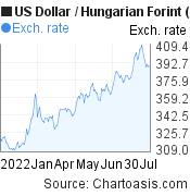 US Dollar to Hungarian Forint (USD/HUF) 6 months forex chart, featured image