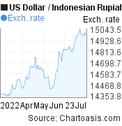 Dollar Indonesian Rupiah Usd Idr