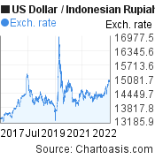 Us Dollar To Indonesian Rupiah Usd Idr 5 Years Forex Chart Featured