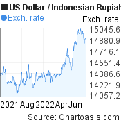 US Dollar to Indonesian Rupiah (USD/IDR) forex chart, featured image