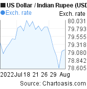 US Dollar to Indian Rupee (USD/INR) 1 month forex chart, featured image