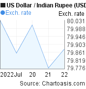 1 week US Dollar-Indian Rupee (USD/INR) chart, featured image