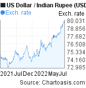 US Dollar to Indian Rupee (USD/INR) 1 year forex chart, featured image