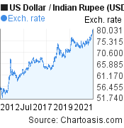 US Dollar to Indian Rupee (USD/INR) 10 years forex chart, featured image