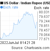 US Dollar to Indian Rupee (USD/INR) 2 months forex chart, featured image