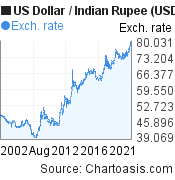 US Dollar to Indian Rupee (USD/INR) 20 years forex chart, featured image