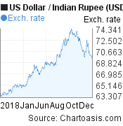 2018 US Dollar-Indian Rupee (USD/INR) chart, featured image