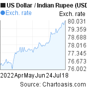 US Dollar to Indian Rupee (USD/INR) 3 months forex chart, featured image