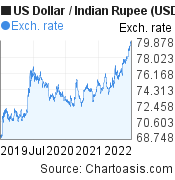 US Dollar to Indian Rupee (USD/INR) 3 years forex chart, featured image