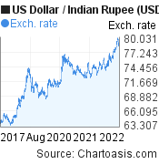 US Dollar to Indian Rupee (USD/INR) 5 years forex chart, featured image