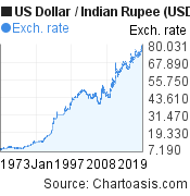 US Dollar to Indian Rupee (USD/INR) 50 years forex chart, featured image