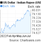 US Dollar to Indian Rupee (USD/INR) 6 months forex chart, featured image