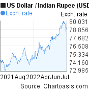 US Dollar to Indian Rupee (USD/INR) forex chart, featured image