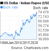 Historical US Dollar-Indian Rupee (USD/INR) chart, featured image