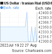 US Dollar to Iranian Rial (USD/IRR) 1 month forex chart, featured image