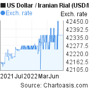 US Dollar to Iranian Rial (USD/IRR) 1 year forex chart, featured image