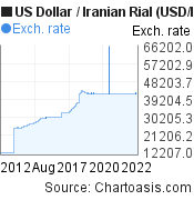 US Dollar to Iranian Rial (USD/IRR) 10 years forex chart, featured image